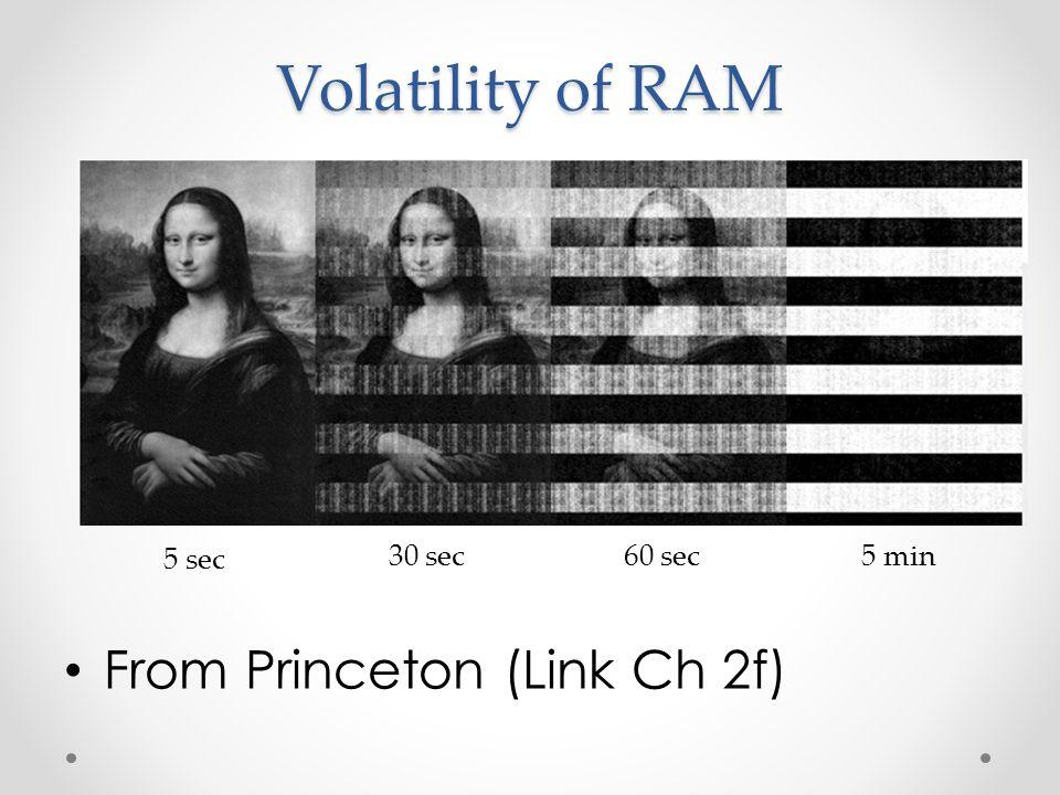 Volatility of RAM From Princeton (Link Ch 2f) 5 sec 30 sec 60 sec 5 min