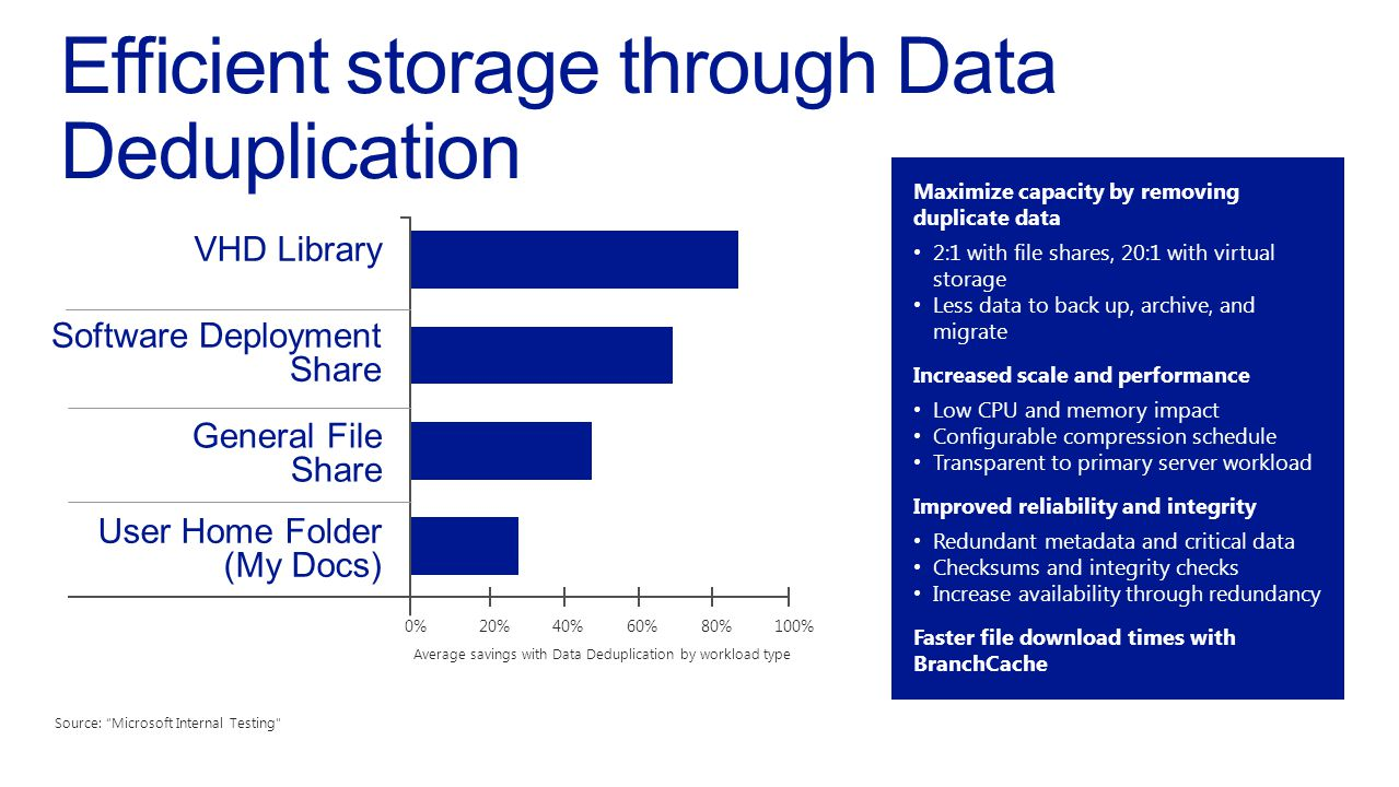 VHD Library Software Deployment Share General File Share User Home Folder (My Docs) 0% 20% 40% 60% 80% 100% Average savings with Data Deduplication by
