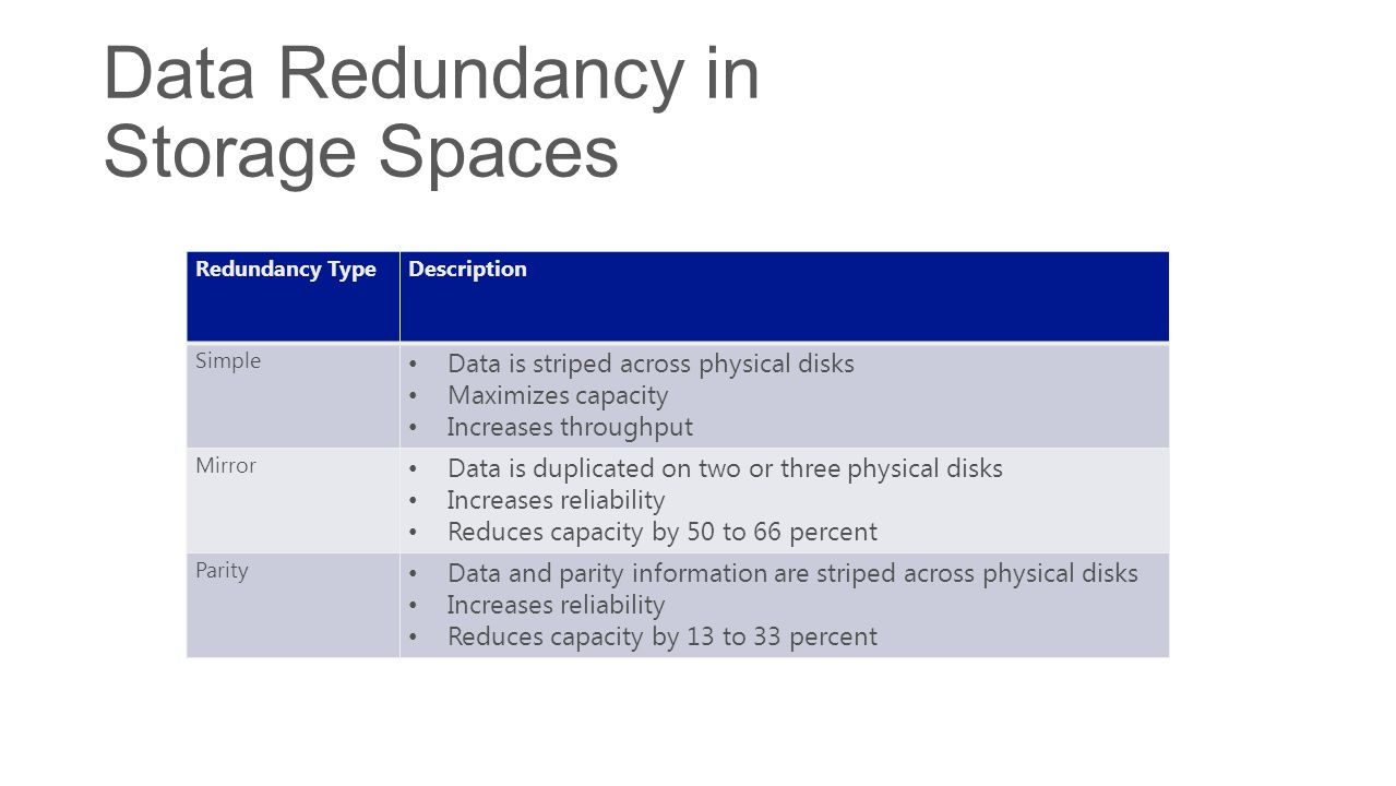 Data Redundancy in Storage Spaces Redundancy TypeDescription Simple Data is striped across physical disks Maximizes capacity Increases throughput Mirr