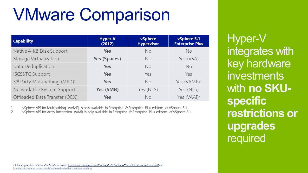 Capability Hyper-V (2012) vSphere Hypervisor vSphere 5.1 Enterprise Plus Native 4-KB Disk SupportYesNo Storage VirtualizationYes (Spaces)NoYes (VSA) Data DeduplicationYesNo iSCSI/FC SupportYes 3 rd Party Multipathing (MPIO)YesNoYes (VAMP) 1 Network File System SupportYes (SMB)Yes (NFS) Offloaded Data Transfer (ODX)YesNoYes (VAAI) 2 vSphere Hypervisor / vSphere 5.x Ent+ Information: http://www.vmware.com/pdf/vsphere5/r51/vsphere-51-configuration-maximums.pdf and http://www.vmware.com/products/vsphere/buy/editions_comparison.htmlhttp://www.vmware.com/pdf/vsphere5/r51/vsphere-51-configuration-maximums.pdf http://www.vmware.com/products/vsphere/buy/editions_comparison.html