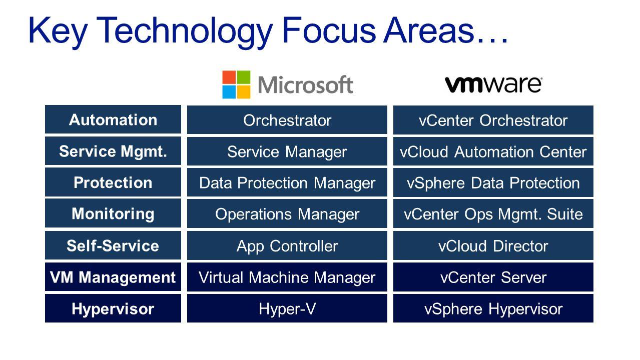 Hypervisor VM Management Automation Service Mgmt.