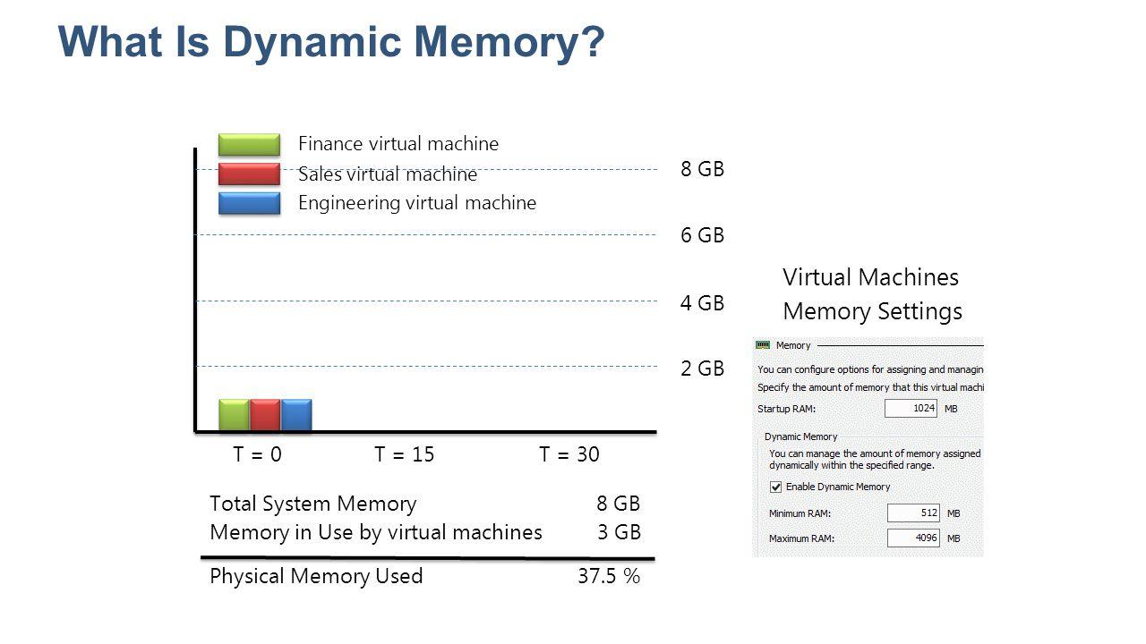 What Is Dynamic Memory? T = 0T = 15T = 30 2 GB 4 GB 6 GB 8 GB Virtual Machines Memory Settings Total System Memory Memory in Use by virtual machines 8