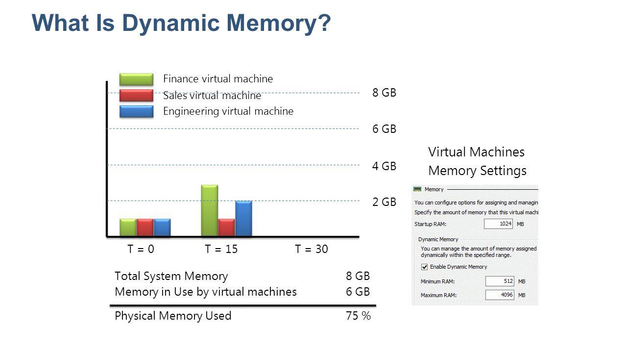 What Is Dynamic Memory? T = 0T = 15T = 30 2 GB 4 GB 6 GB 8 GB Finance virtual machine Sales virtual machine Engineering virtual machine Total System M