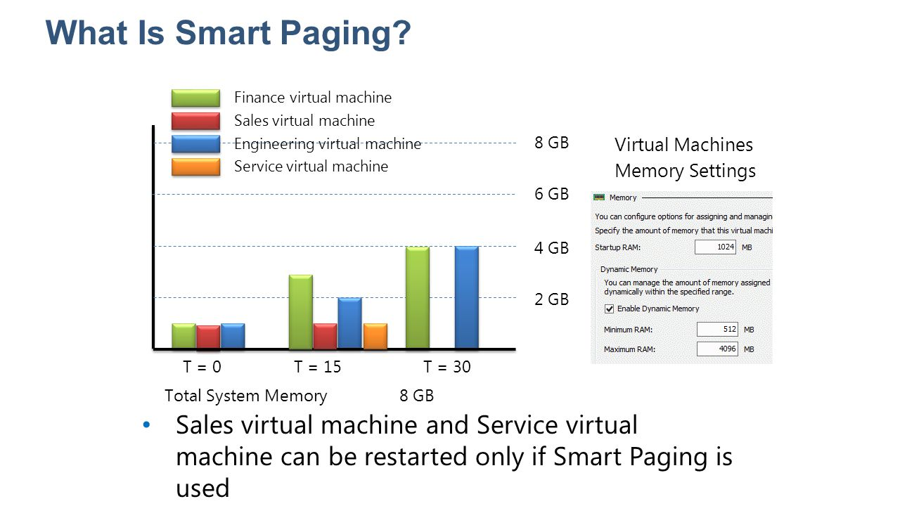 What Is Smart Paging? T = 0T = 15T = 30 Finance virtual machine Sales virtual machine Engineering virtual machine Service virtual machine 2 GB 4 GB 6