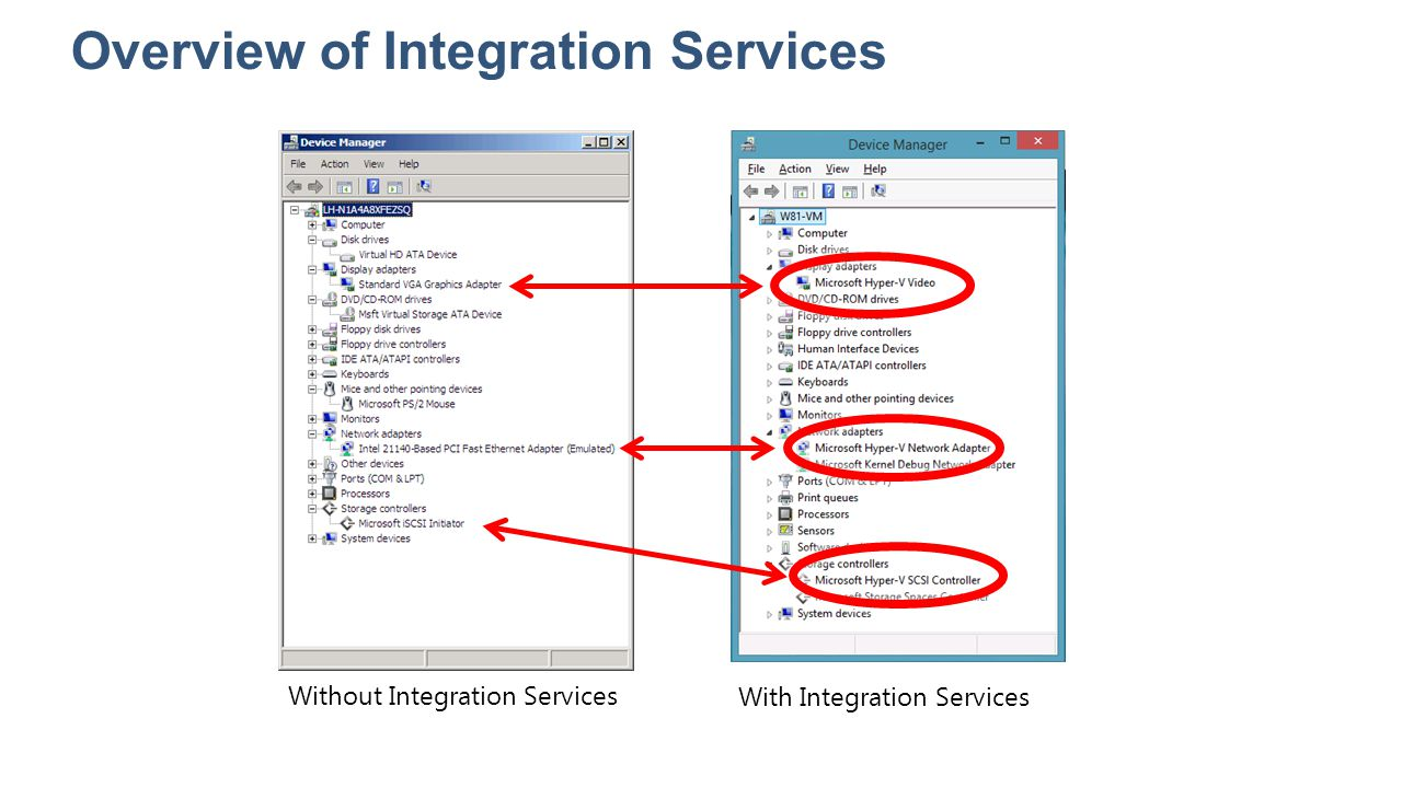 Overview of Integration Services Without Integration Services With Integration Services
