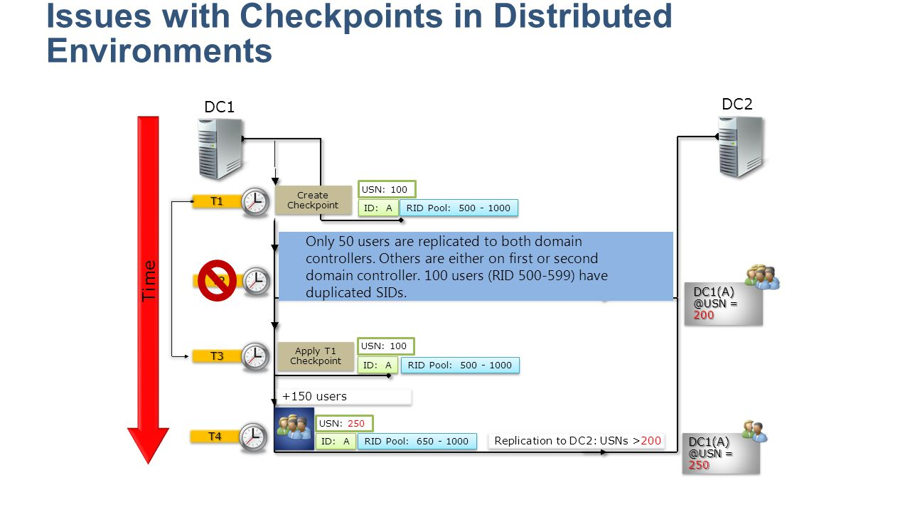 Issues with Checkpoints in Distributed Environments Time DC1 T1T1 Replication to DC2: USN >100 Replication to DC2: USNs >200 DC1(A) @USN = 200 DC1(A)