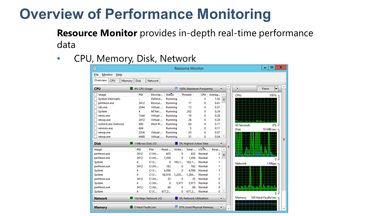 Overview of Performance Monitoring Resource Monitor provides in-depth real-time performance data CPU, Memory, Disk, Network
