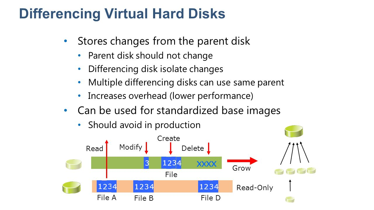 Differencing Virtual Hard Disks Stores changes from the parent disk Parent disk should not change Differencing disk isolate changes Multiple differenc