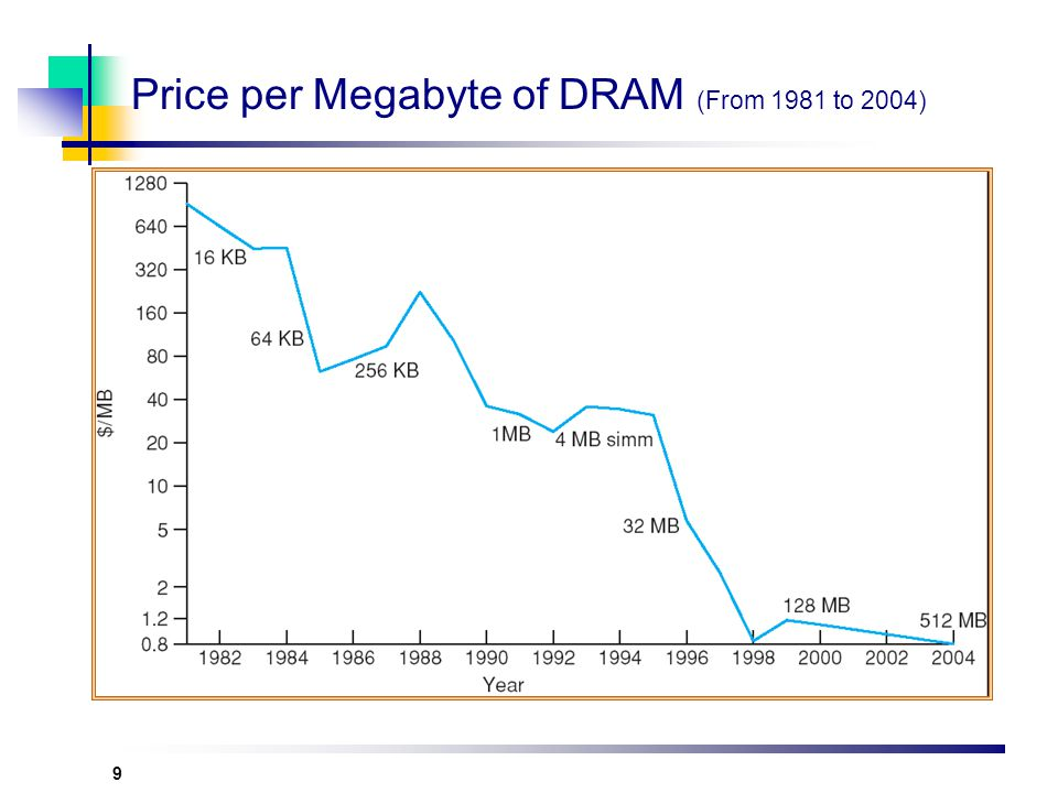 10 Price per Megabyte of Hard Disk (From 1981 to 2004)