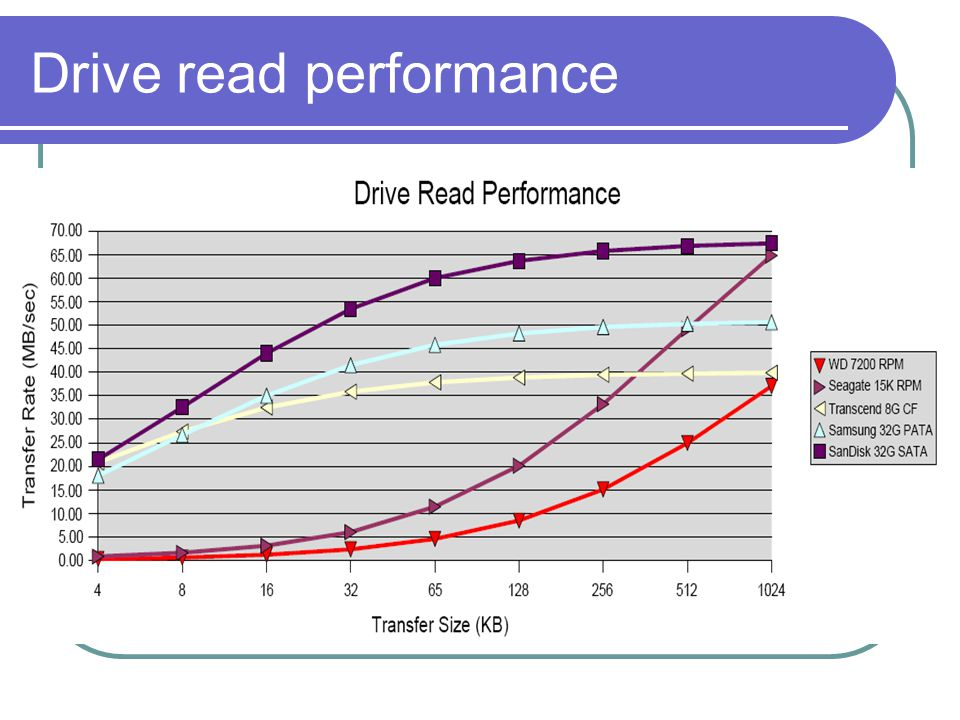 Drive write performance