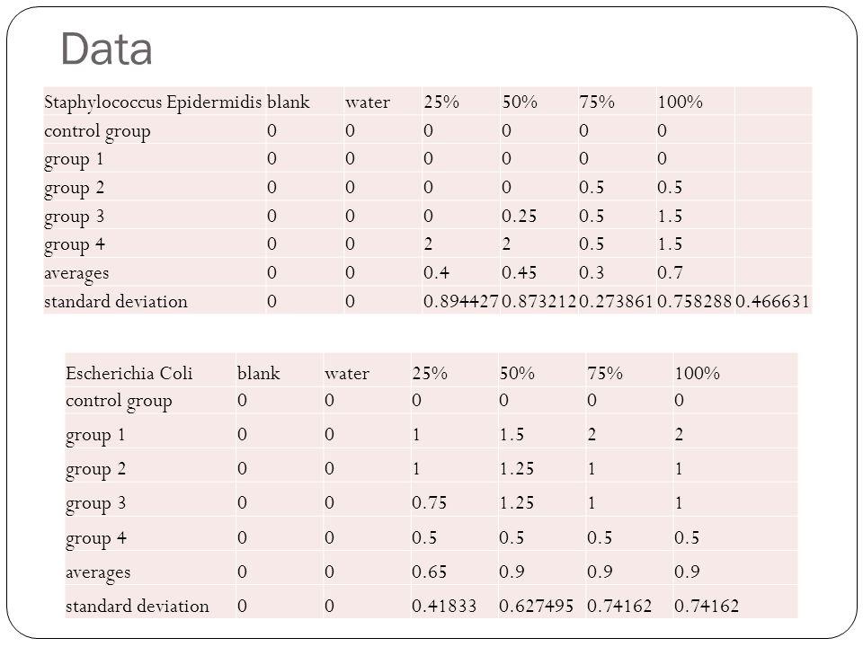 Data Staphylococcus Epidermidisblankwater25%50%75%100% control group000000 group 1000000 group 200000.5 group 30000.250.51.5 group 400220.51.5 average