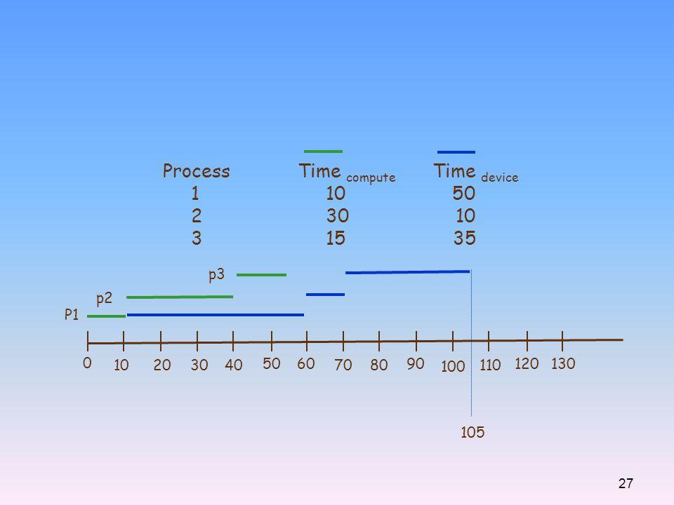 27 ProcessTime compute Time device 1 10 50 2 30 10 3 15 35 0 10203040 5060 7080 90 100 110 120130 P1 p2 p3 105