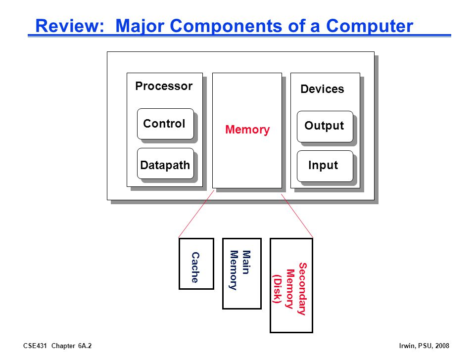 CSE431 Chapter 6A.2Irwin, PSU, 2008 Review: Major Components of a Computer Processor Control Datapath Memory Devices Input Output Cache Main Memory Se