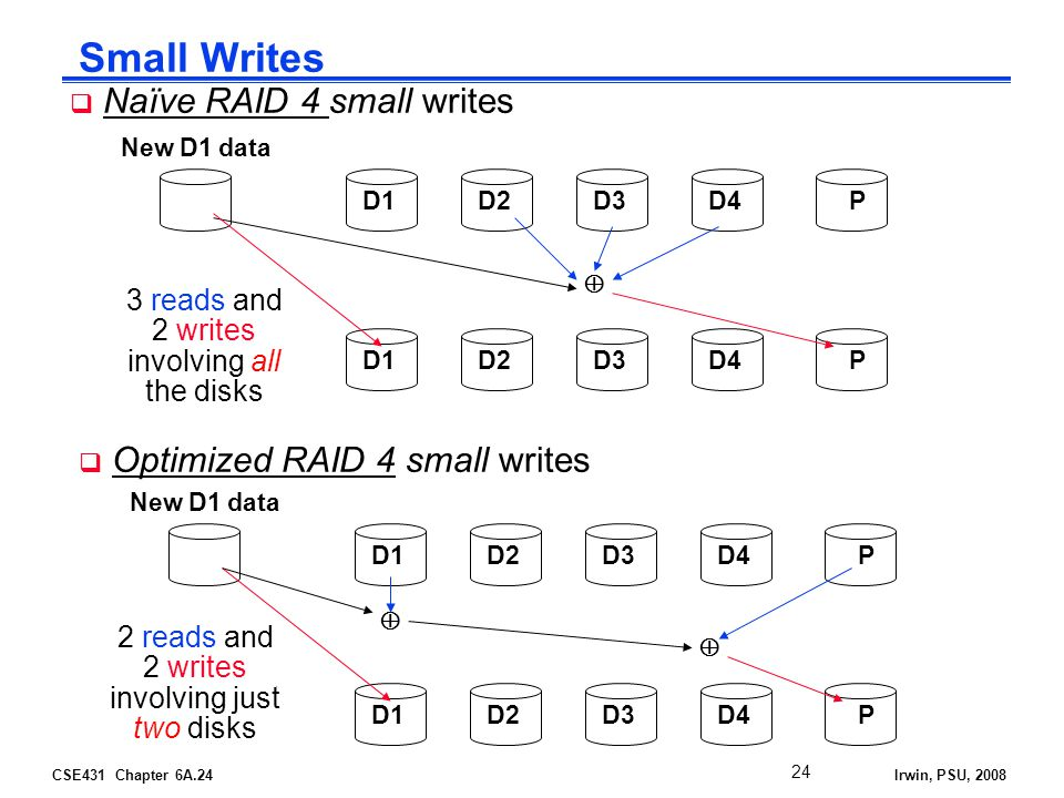 CSE431 Chapter 6A.24Irwin, PSU, 2008 Small Writes Naïve RAID 4 small writes New D1 data D1D2D3D4P D1D2D3D4P 3 reads and 2 writes involving all the disks Optimized RAID 4 small writes New D1 data D1D2D3D4P D1D2D3D4P 2 reads and 2 writes involving just two disks 24