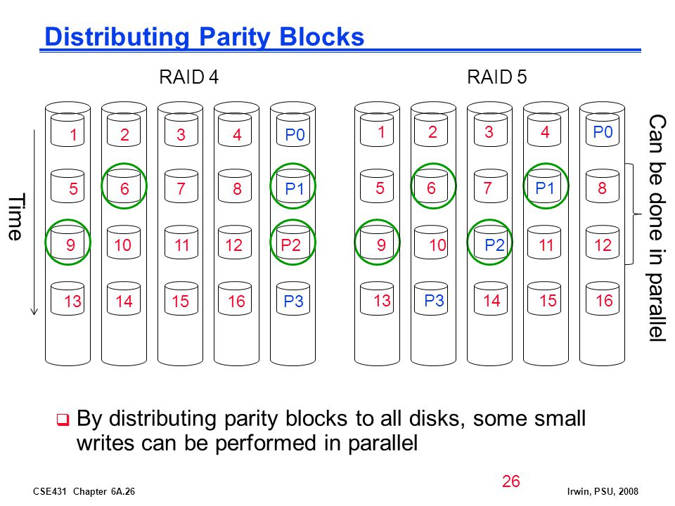 CSE431 Chapter 6A.26Irwin, PSU, 2008 Distributing Parity Blocks By distributing parity blocks to all disks, some small writes can be performed in parallel 1 2 3 4 P0 5 6 7 8 P1 9 10 11 12 P2 13 14 15 16 P3 RAID 4RAID 5 1 2 3 4 P0 5 6 7 P1 8 9 10 P2 11 12 13 P3 14 15 16 Time Can be done in parallel 26