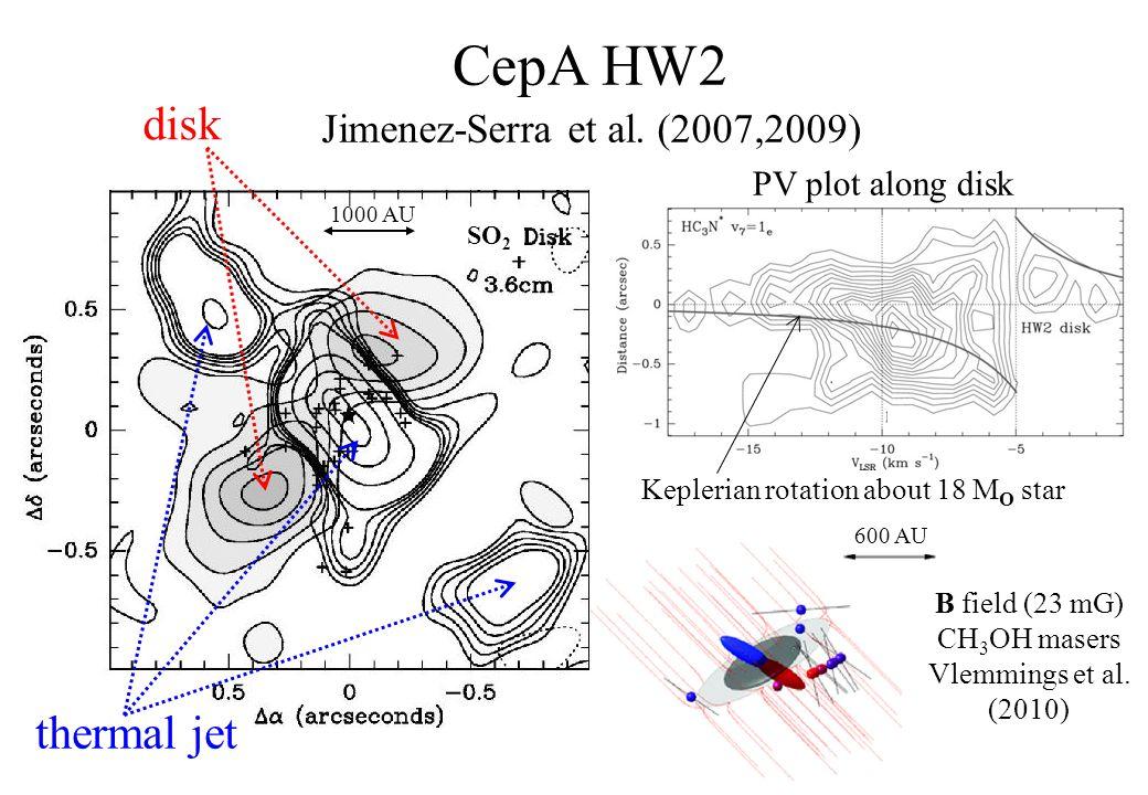 CepA HW2 Jimenez-Serra et al.
