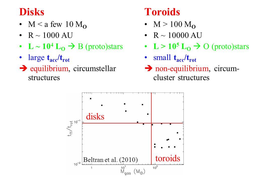 Toroids M > 100 M O R ~ 10000 AU L > 10 5 L O O (proto)stars small t acc /t rot non-equilibrium, circum- cluster structures Disks M < a few 10 M O R ~ 1000 AU L ~ 10 4 L O B (proto)stars large t acc /t rot equilibrium, circumstellar structures disks toroids Beltran et al.