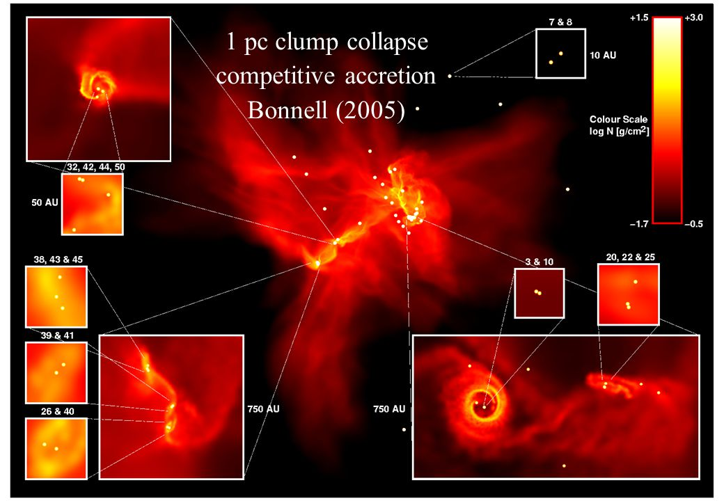 1 pc clump collapse competitive accretion Bonnell (2005)