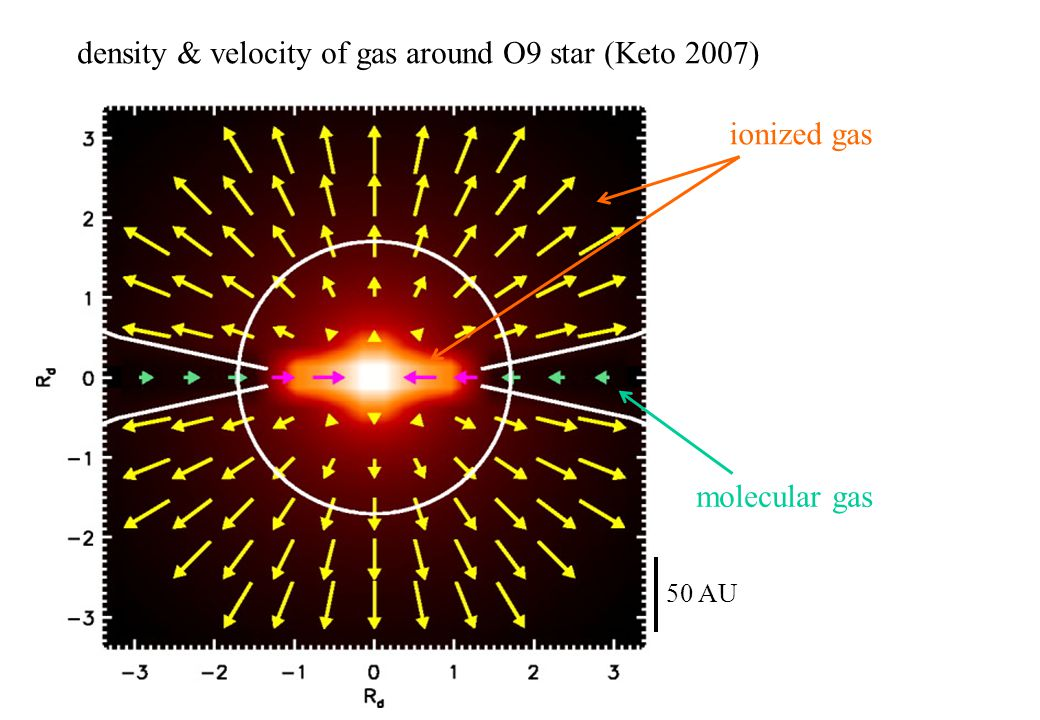 50 AU molecular gas ionized gas density & velocity of gas around O9 star (Keto 2007)
