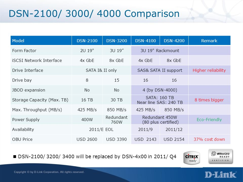 DSN-2100/ 3200/ 3400 will be replaced by DSN-4x00 in 2011/ Q4 ModelDSN-2100DSN-3200DSN-4100DSN-4200Remark Form Factor2U 19
