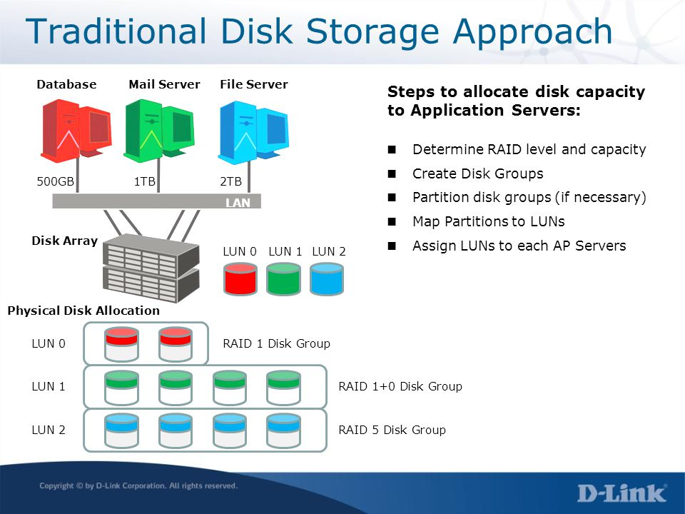 Traditional Disk Storage Approach RAID 1 Disk Group RAID 1+0 Disk Group RAID 5 Disk Group LUN 0 LUN 1 LUN 2 LUN 0LUN 1LUN 2 Physical Disk Allocation D