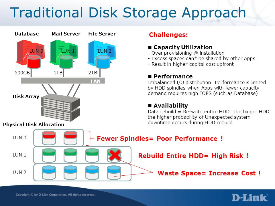 Traditional Disk Storage Approach LUN 0 LUN 1 LUN 2 LUN 0LUN 1LUN 2 Physical Disk Allocation Disk Array Database LAN Mail ServerFile Server Challenges