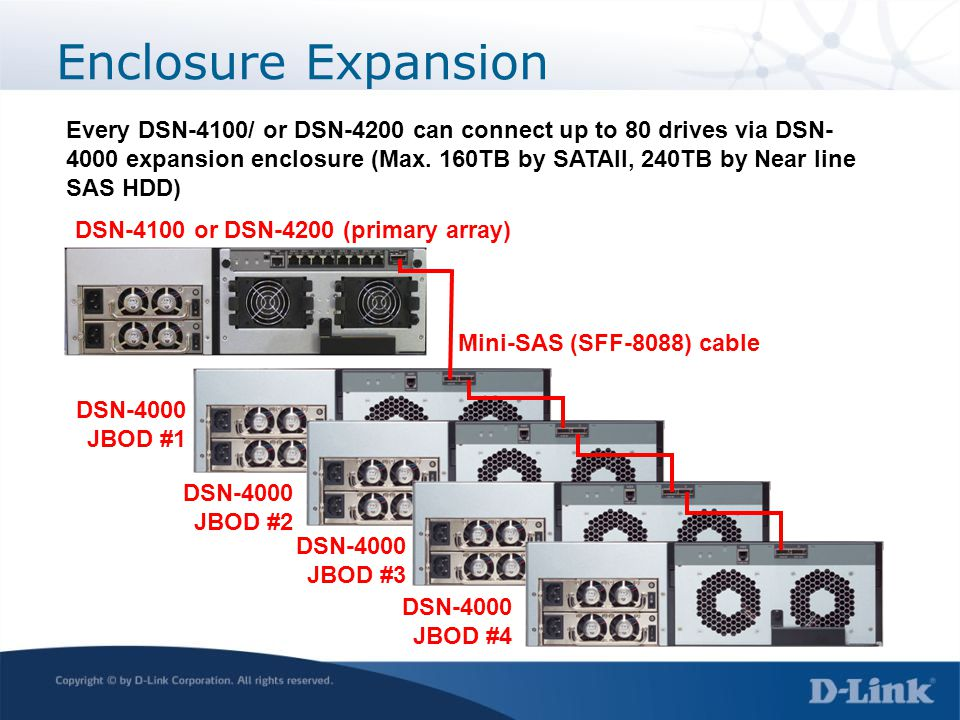 Enclosure Expansion Every DSN-4100/ or DSN-4200 can connect up to 80 drives via DSN- 4000 expansion enclosure (Max. 160TB by SATAII, 240TB by Near lin