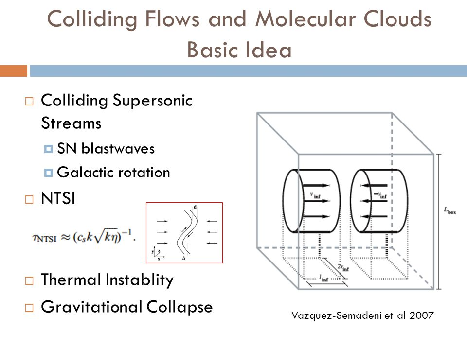 Colliding Flows and Molecular Clouds Basic Idea Colliding Supersonic Streams SN blastwaves Galactic rotation NTSI Thermal Instablity Gravitational Col