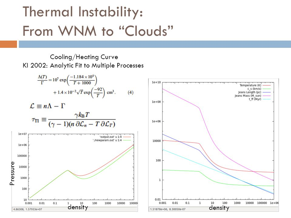Thermal Instability: From WNM to Clouds Cooling/Heating Curve KI 2002: Analytic Fit to Multiple Processes density Pressure density