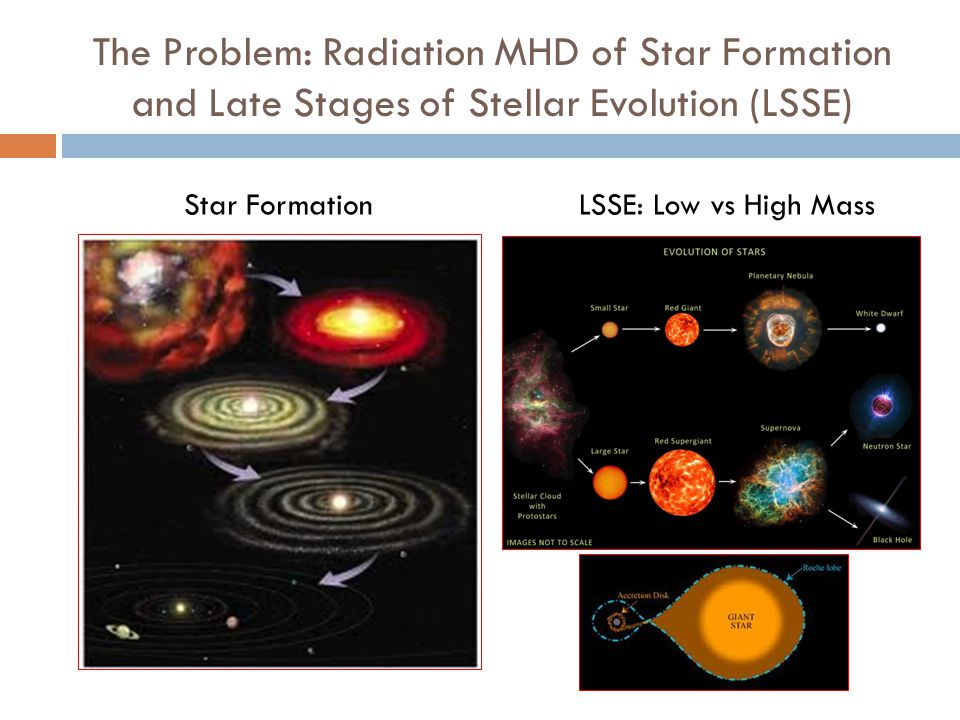 The Problem: Radiation MHD of Star Formation and Late Stages of Stellar Evolution (LSSE) Star FormationLSSE: Low vs High Mass