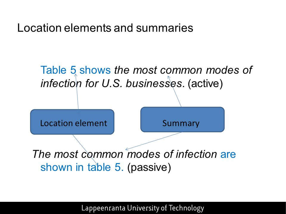 Table 5 shows the most common modes of infection for U.S. businesses. (active) The most common modes of infection are shown in table 5. (passive) Loca