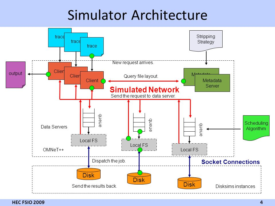 Simulator Architecture 4 HEC FSIO 2009 Client trace Metadata Server Stripping Strategy Client trace Client trace Simulated Network OMNeT++ Disksims instances Data Servers Scheduling Algorithm Socket Connections Metadata Server Local FS Disk queue Local FS Disk queue Local FS Disk queue output New request arrives.