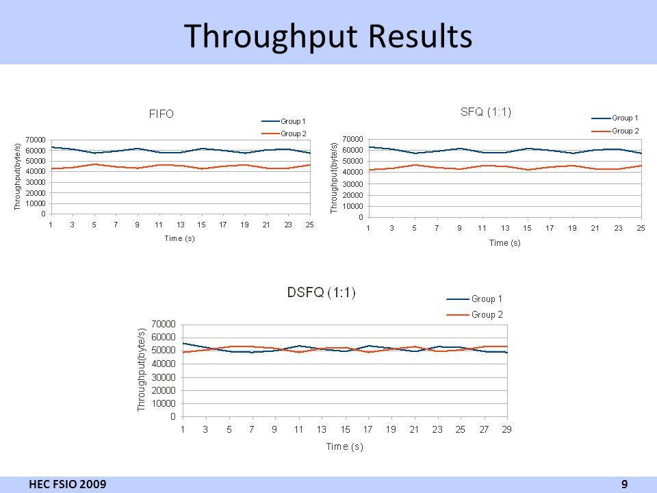 Throughput Results 9 HEC FSIO 2009