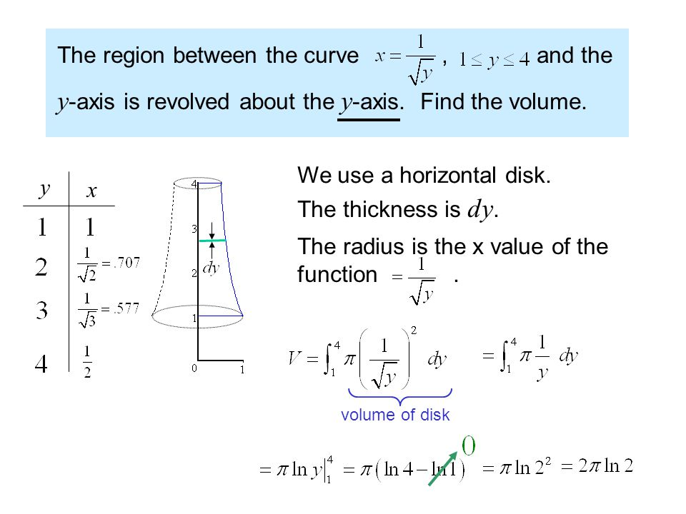 The region between the curve, and the y -axis is revolved about the y -axis. Find the volume. y x We use a horizontal disk. The thickness is dy. The r