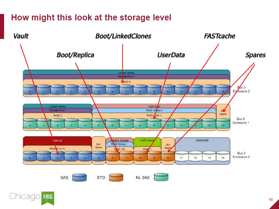 15 How might this look at the storage level