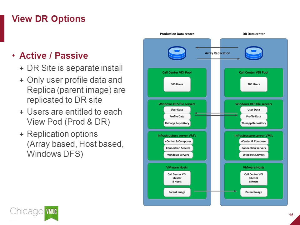 16 View DR Options Active / Passive DR Site is separate install Only user profile data and Replica (parent image) are replicated to DR site Users are entitled to each View Pod (Prod & DR) Replication options (Array based, Host based, Windows DFS)