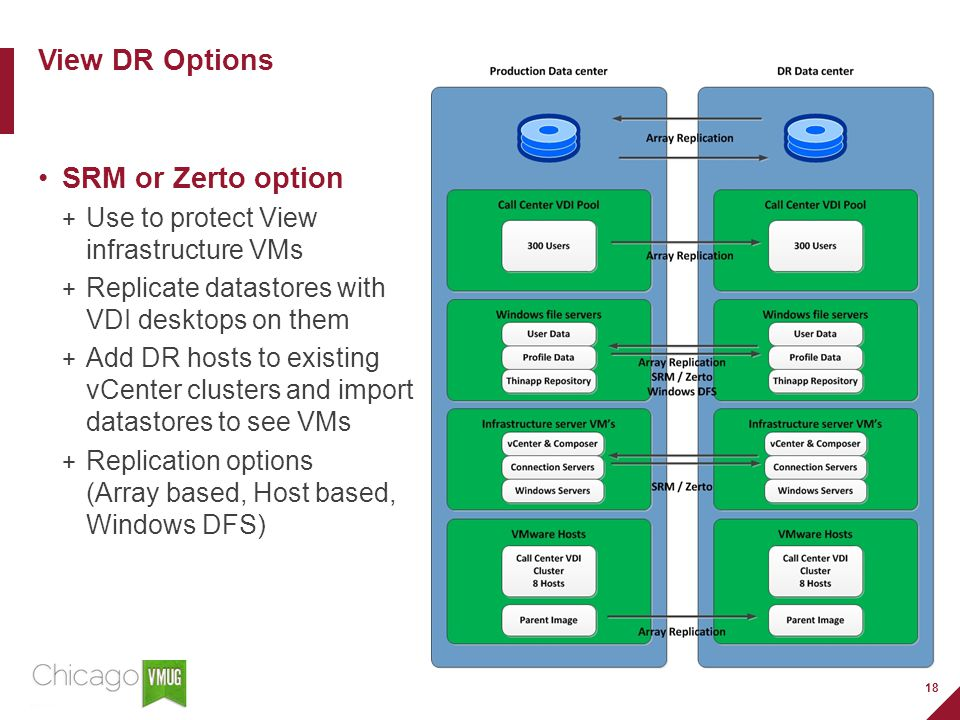 18 View DR Options SRM or Zerto option Use to protect View infrastructure VMs Replicate datastores with VDI desktops on them Add DR hosts to existing vCenter clusters and import datastores to see VMs Replication options (Array based, Host based, Windows DFS)