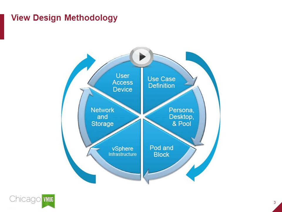 3 View Design Methodology