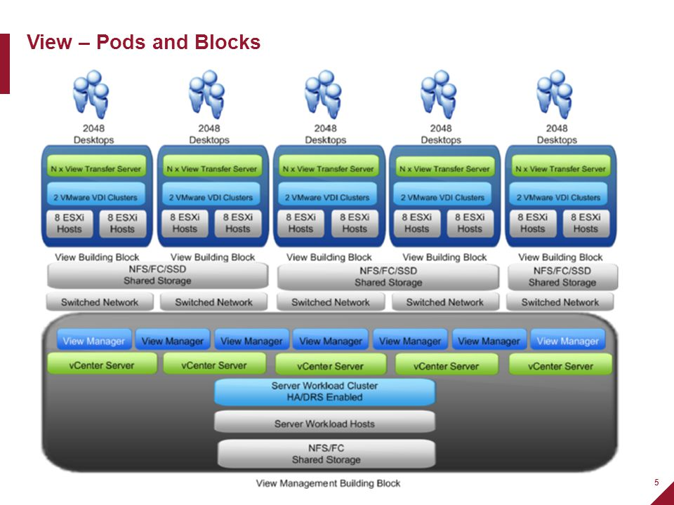 5 View – Pods and Blocks