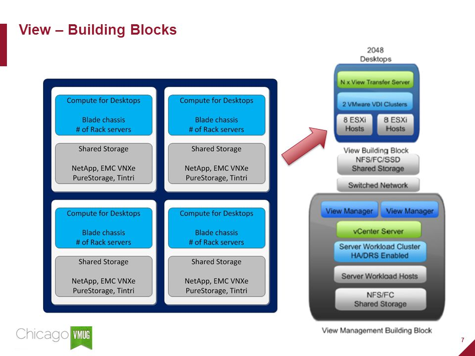 7 View – Building Blocks