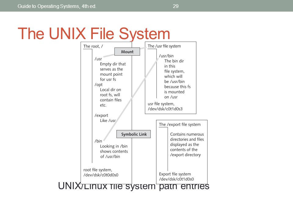 The UNIX File System UNIX/Linux file system path entries Guide to Operating Systems, 4th ed.29