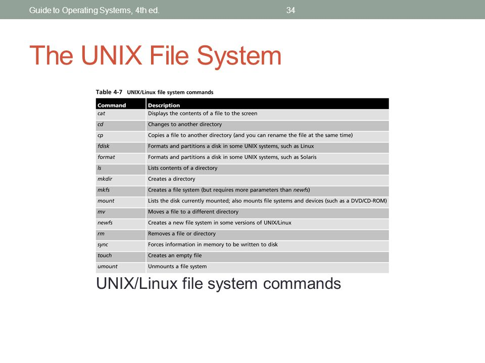The UNIX File System UNIX/Linux file system commands Guide to Operating Systems, 4th ed.34