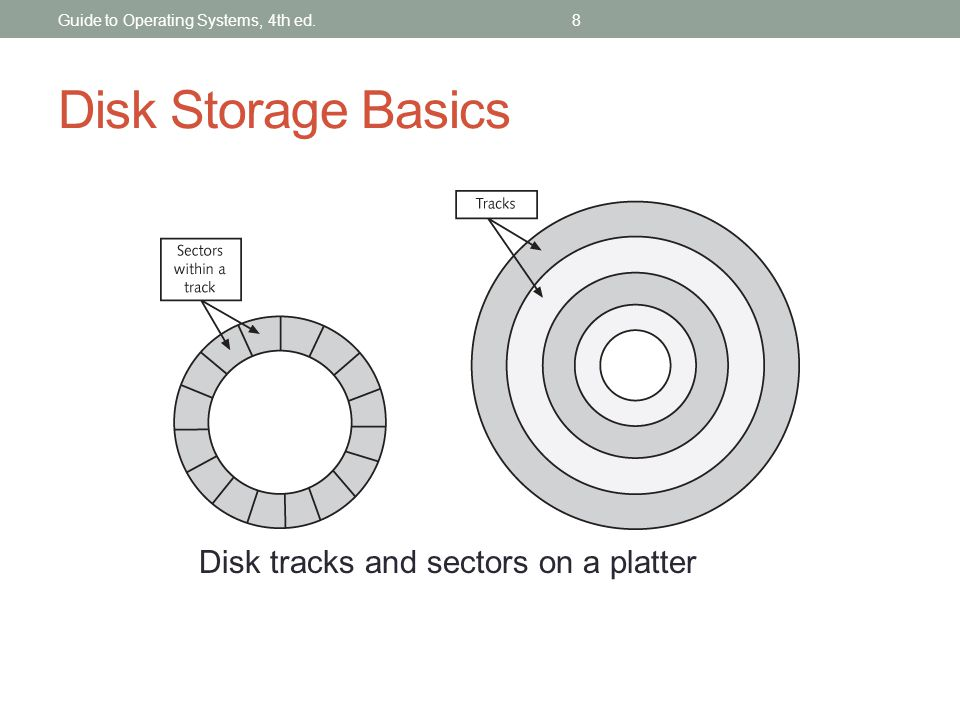 Disk Storage Basics Disk tracks and sectors on a platter Guide to Operating Systems, 4th ed.8
