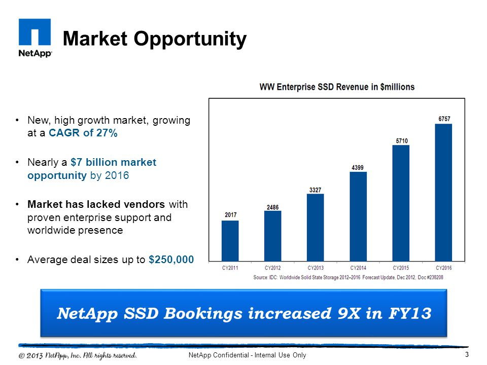 Market Opportunity NetApp Confidential - Internal Use Only New, high growth market, growing at a CAGR of 27% Nearly a $7 billion market opportunity by
