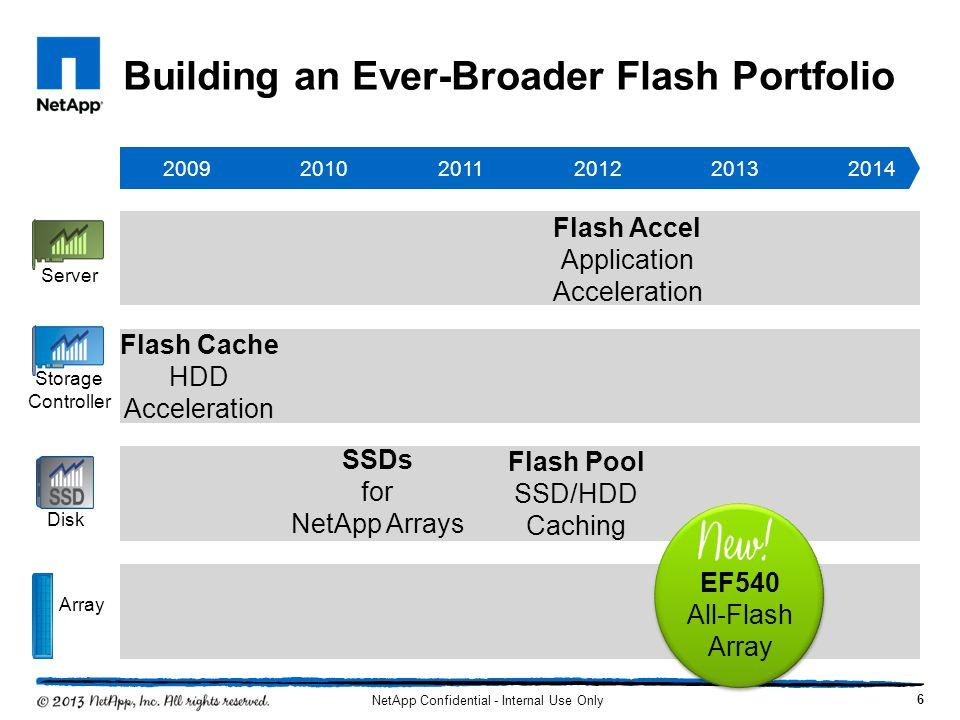 Building an Ever-Broader Flash Portfolio 200920102014201320122011 Storage Controller Server Disk Array EF540 All-Flash Array Flash Cache HDD Accelerat