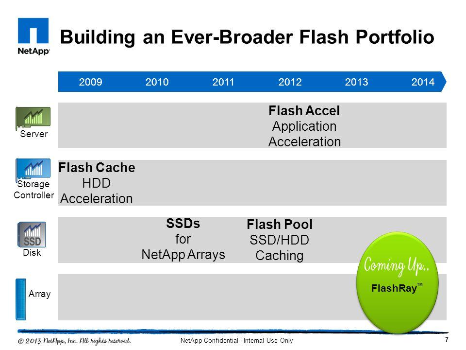 Building an Ever-Broader Flash Portfolio 200920102014201320122011 Storage Controller Server Disk Array Flash Cache HDD Acceleration SSDs for NetApp Ar