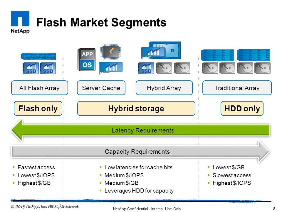 Flash Market Segments NetApp Confidential - Internal Use Only8 Server CacheAll Flash ArrayHybrid ArrayTraditional Array Flash onlyHybrid storageHDD on