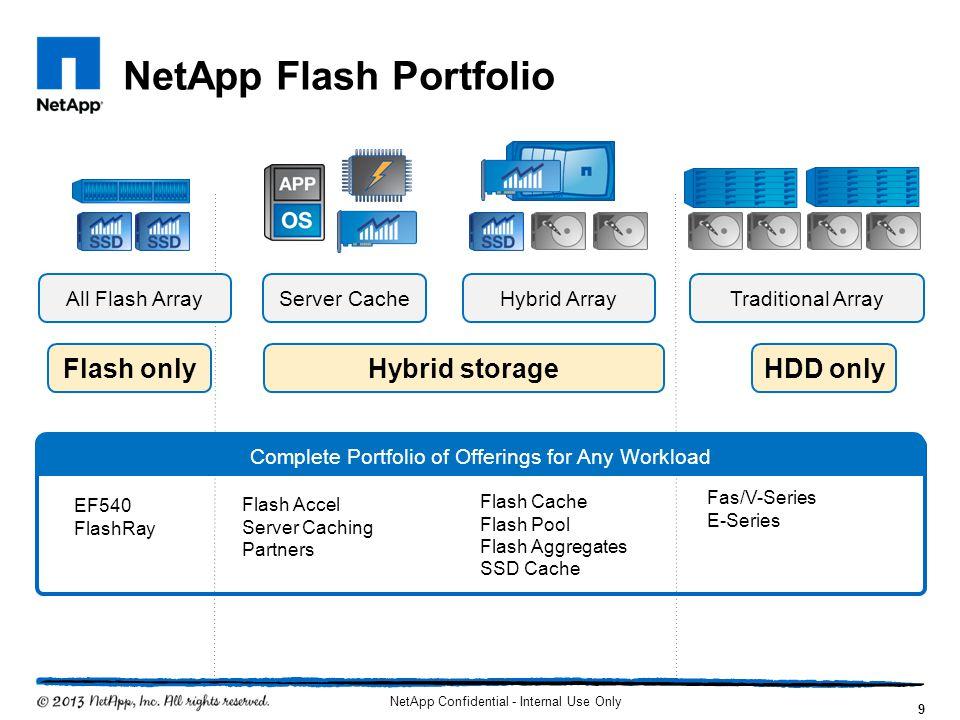 NetApp Flash Portfolio NetApp Confidential - Internal Use Only 9 Server CacheAll Flash ArrayHybrid ArrayTraditional Array Flash onlyHybrid storageHDD