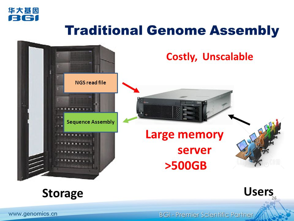 NGS read file Sequence Assembly Storage Large memory server >500GB Users 26 Traditional Genome Assembly Costly, Unscalable