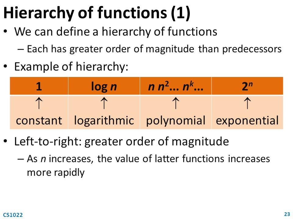 Hierarchy of functions (1) 23 CS1022 We can define a hierarchy of functions – Each has greater order of magnitude than predecessors Example of hierarc